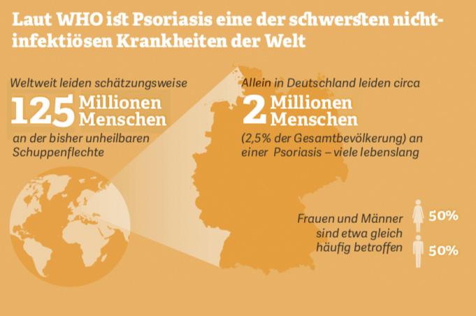 Grafik: Laut WHO ist Psoriasis eine der schwersten nichtinfektiösen Krankheiten der Welt. Quelle: WHO-Bericht zur Schuppenflechte, 2016