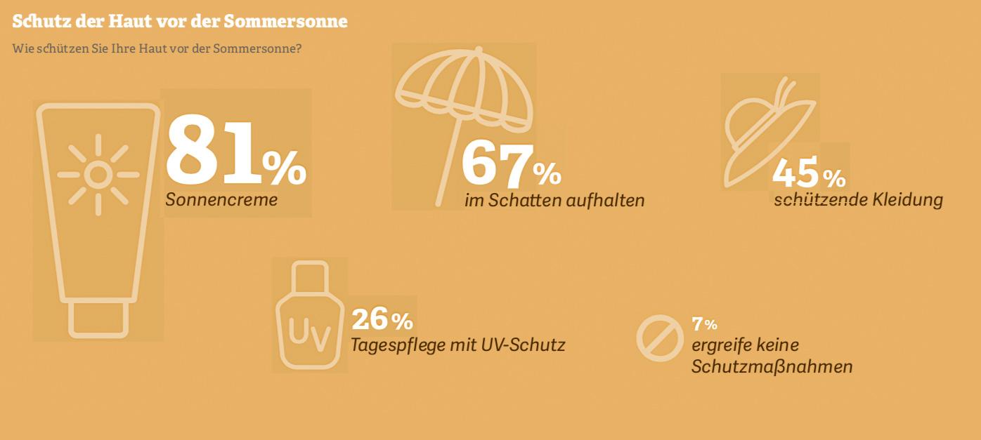 Grafik: Schutz der Haut vor der Sommersonne