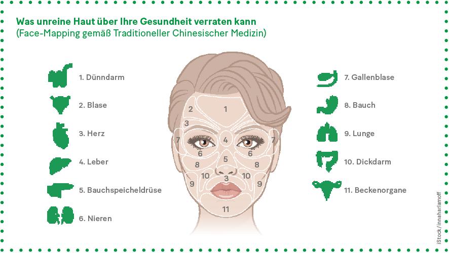 Grafik: Was unreine Haut über Ihre Gesundheit verraten kann (Face-Mapping gemäß Traditioneller Chinesischer Medizin)