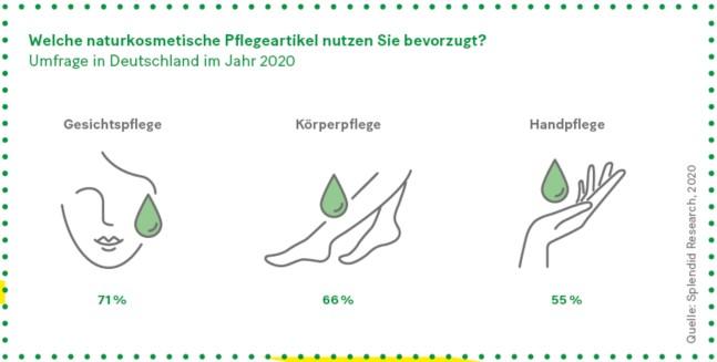 Grafik: Welche naturkosmetische Pflegeartikel nutzen Sie bevorzugt? Umfrage in Deutschland im Jahr 2020