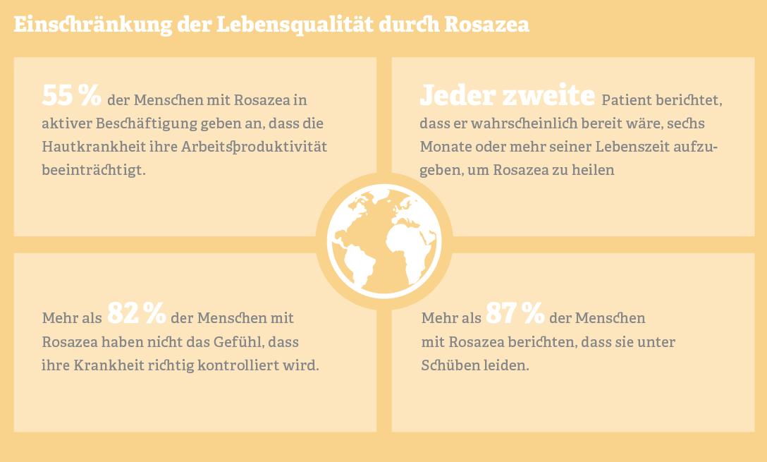 Grafik: Einschränkung der Lebensqualität durch Rosazea