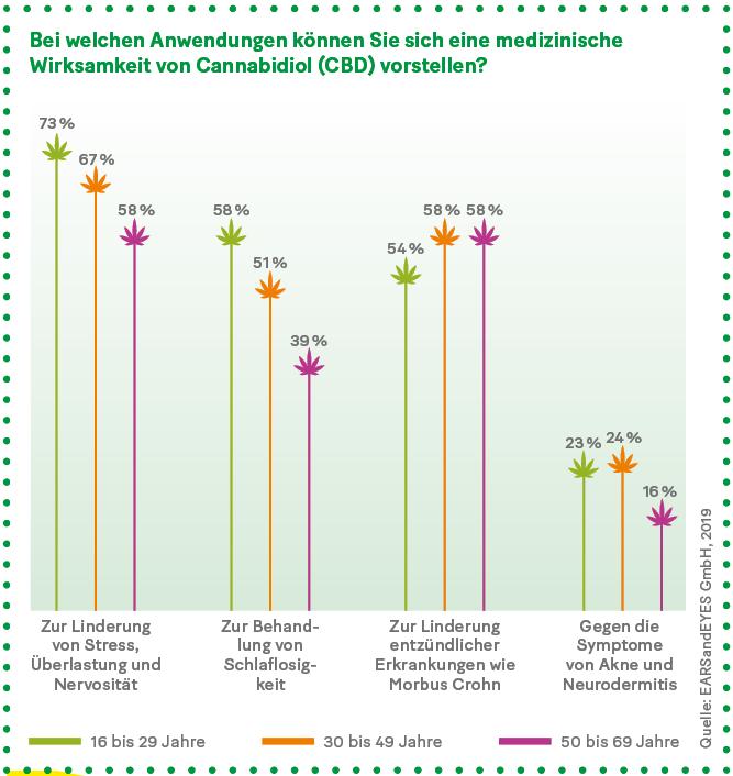 Grafik: Bei welchen Anwendungen können Sie sich eine medizinische Wirksamkeit von Cannabidiol (CBD) vorstellen?