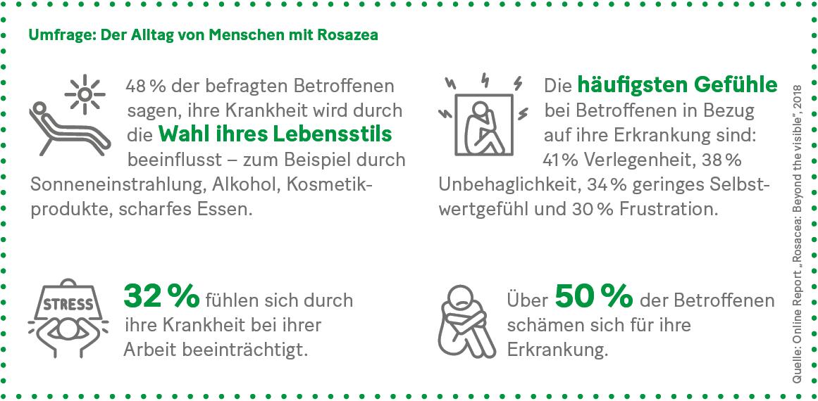 Grafik: Umfrage: Der Alltag von Menschen mit Rosazea