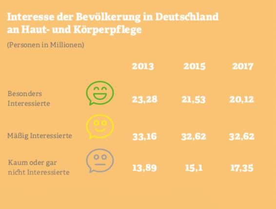 Grafik zu Interesse der Bevölkerung in Deutschland  an Haut- und Körperpflege. Quelle: IfD Allensbach, 2017